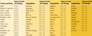 pH for vegetables
